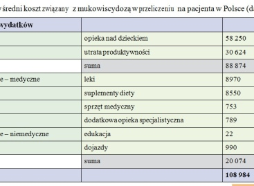 Roczny koszt leczenia dziecka chorego na mukowiscydozę w Polsce  108 948 zł.