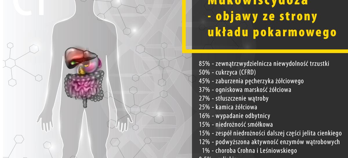 """""""Mukowiscydoza – objawy ze strony układu pokarmowego"""""""