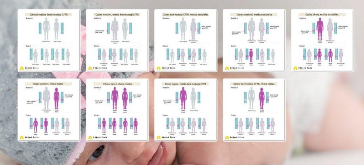 Dziedziczenie mukowiscydozy – wszystkie warianty
